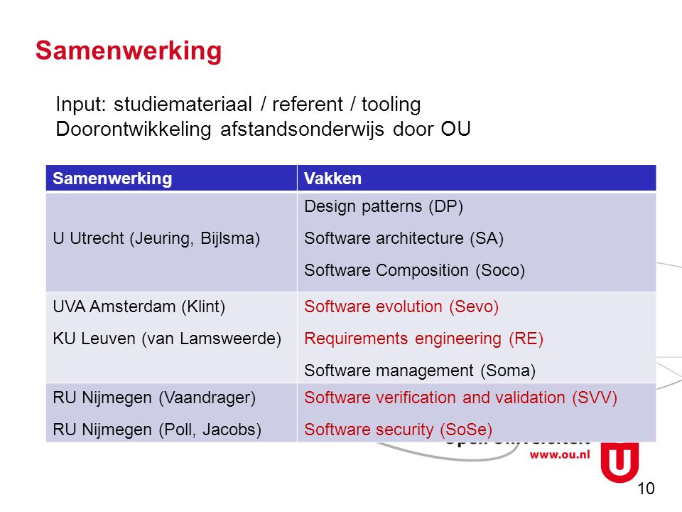 10 Samenwerking Vakken U Utrecht (Jeuring, Bijlsma) Design patterns (DP) Software architecture (SA) Software Composition (Soco) UVA Amsterdam (Klint) KU Leuven (van Lamsweerde) Software evolution (Sevo) Requirements engineering (RE) Software management (Soma) RU Nijmegen (Vaandrager) RU Nijmegen (Poll, Jacobs) Software verification and validation (SVV) Software security (SoSe) Input: studiemateriaal / referent / tooling Doorontwikkeling afstandsonderwijs door OU