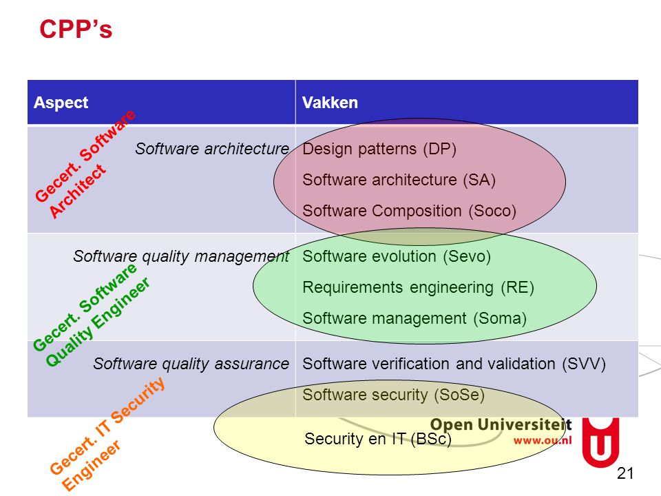 21 CPP's AspectVakken Software architectureDesign patterns (DP) Software architecture (SA) Software Composition (Soco) Software quality managementSoftware evolution (Sevo) Requirements engineering (RE) Software management (Soma) Software quality assuranceSoftware verification and validation (SVV) Software security (SoSe) Security en IT (BSc) Gecert.