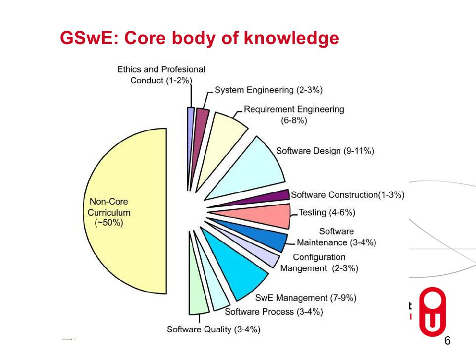6 GSwE: Core body of knowledge
