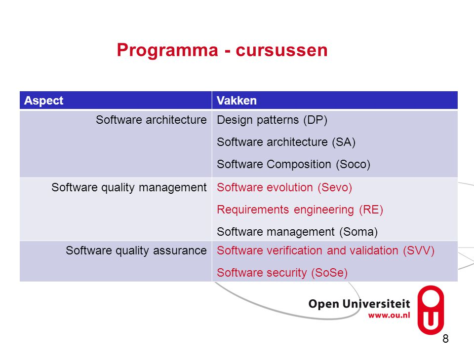8 Programma - cursussen AspectVakken Software architectureDesign patterns (DP) Software architecture (SA) Software Composition (Soco) Software quality managementSoftware evolution (Sevo) Requirements engineering (RE) Software management (Soma) Software quality assuranceSoftware verification and validation (SVV) Software security (SoSe)