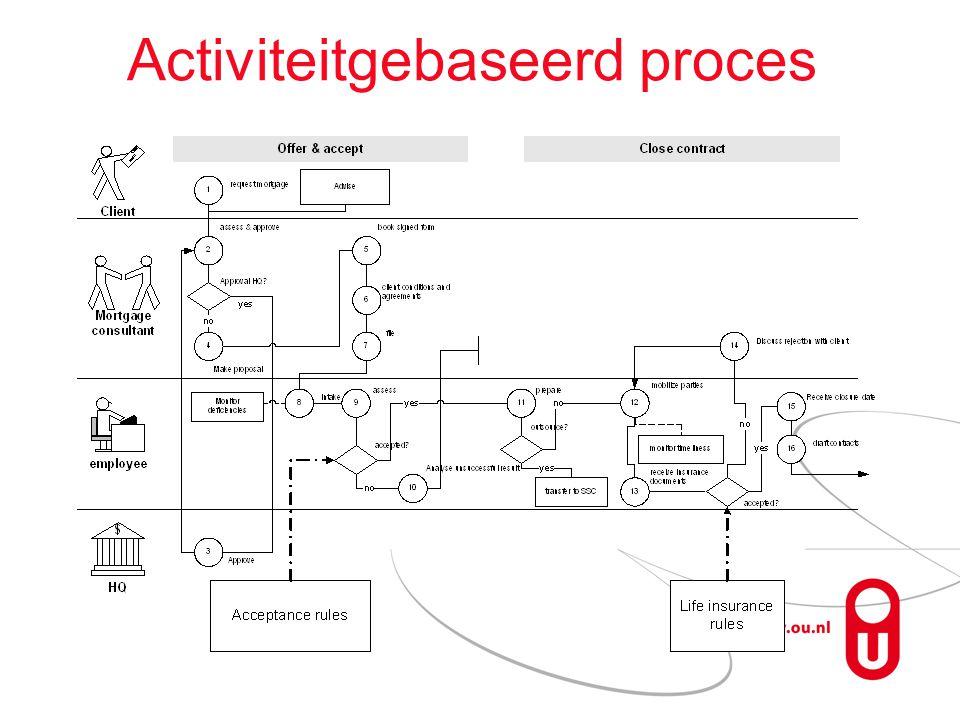 Activiteitgebaseerd proces