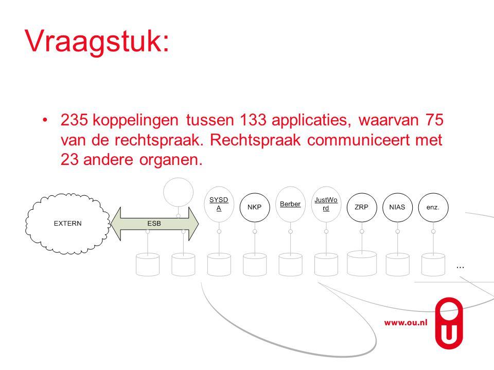 Vraagstuk: 235 koppelingen tussen 133 applicaties, waarvan 75 van de rechtspraak.