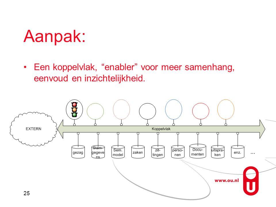25 Aanpak: Een koppelvlak, enabler voor meer samenhang, eenvoud en inzichtelijkheid.