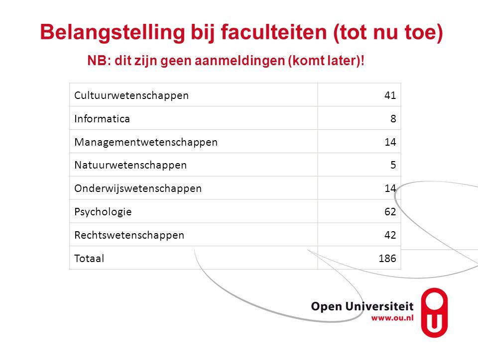 Belangstelling bij faculteiten (tot nu toe) NB: dit zijn geen aanmeldingen (komt later)! Cultuurwetenschappen41 Informatica8 Managementwetenschappen14