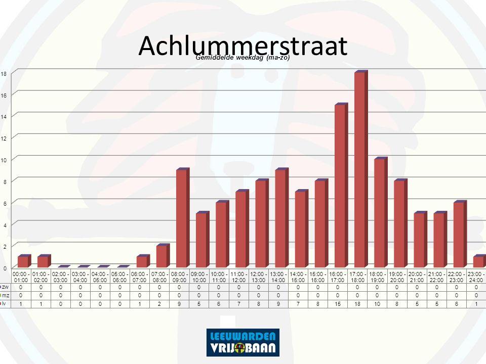 Achlummerstraat