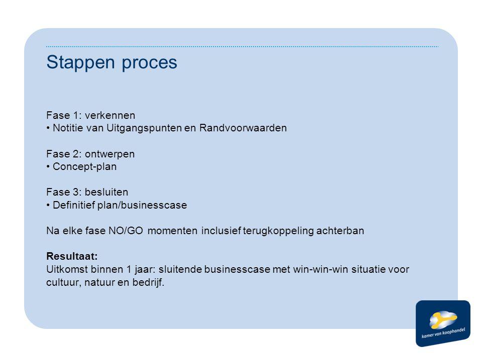 Stappen proces Fase 1: verkennen Notitie van Uitgangspunten en Randvoorwaarden Fase 2: ontwerpen Concept-plan Fase 3: besluiten Definitief plan/busine