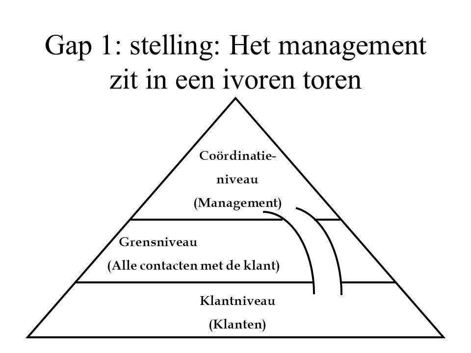 Gap 1: stelling: Het management zit in een ivoren toren Coördinatie- niveau (Management) Grensniveau Klantniveau (Klanten) (Alle contacten met de klant)