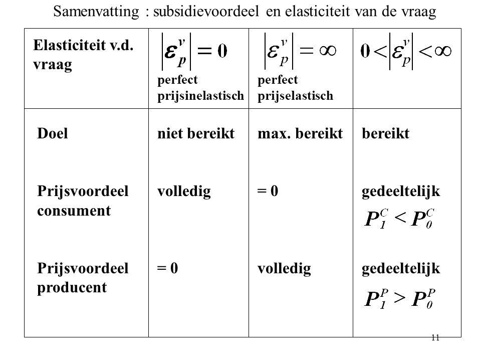 11 Elasticiteit v.d. vraag Doel Prijsvoordeel consument Prijsvoordeel producent niet bereikt volledig = 0 max. bereikt = 0 volledig bereikt gedeelteli