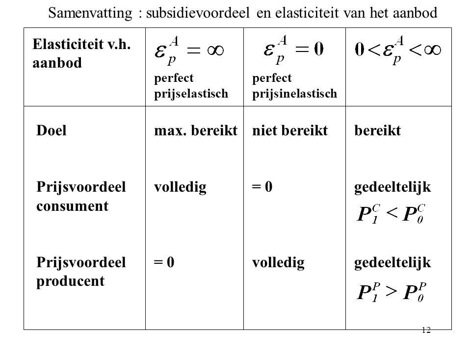 12 Elasticiteit v.h. aanbod Doel Prijsvoordeel consument Prijsvoordeel producent max. bereikt volledig = 0 niet bereikt = 0 volledig bereikt gedeeltel