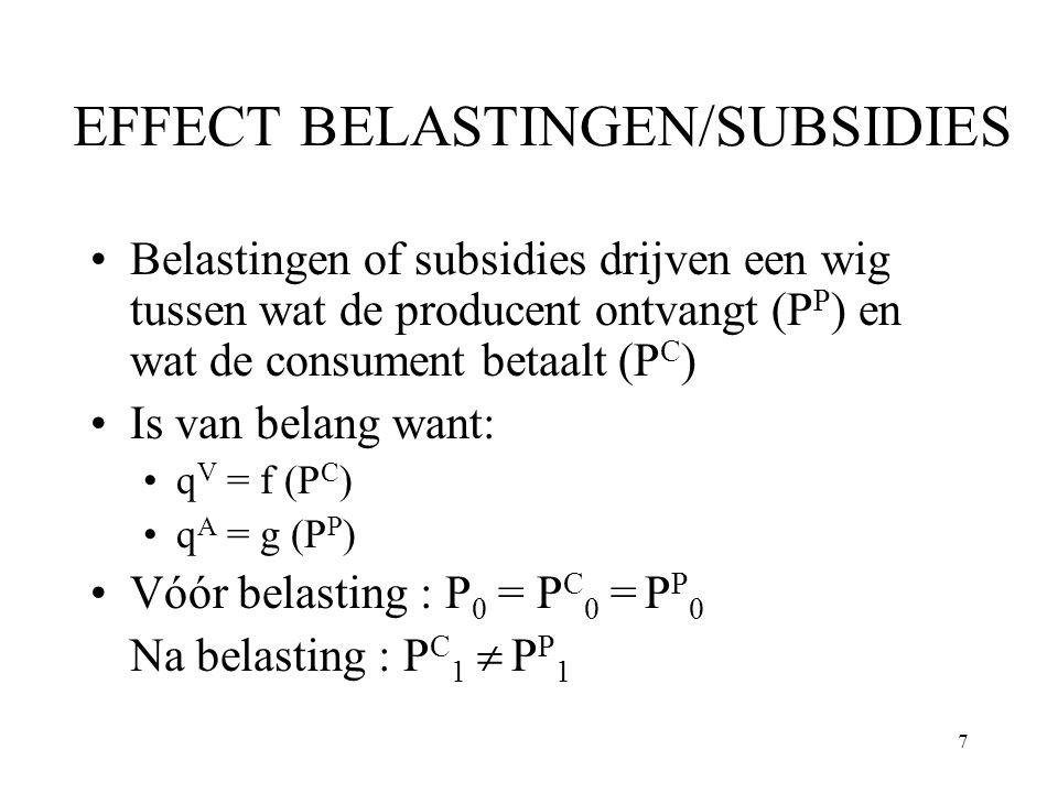 7 EFFECT BELASTINGEN/SUBSIDIES Belastingen of subsidies drijven een wig tussen wat de producent ontvangt (P P ) en wat de consument betaalt (P C ) Is