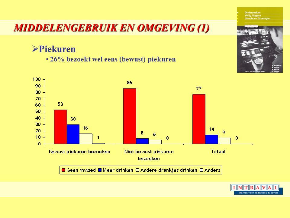 MIDDELENGEBRUIK EN OMGEVING (1)  Piekuren 26% bezoekt wel eens (bewust) piekuren