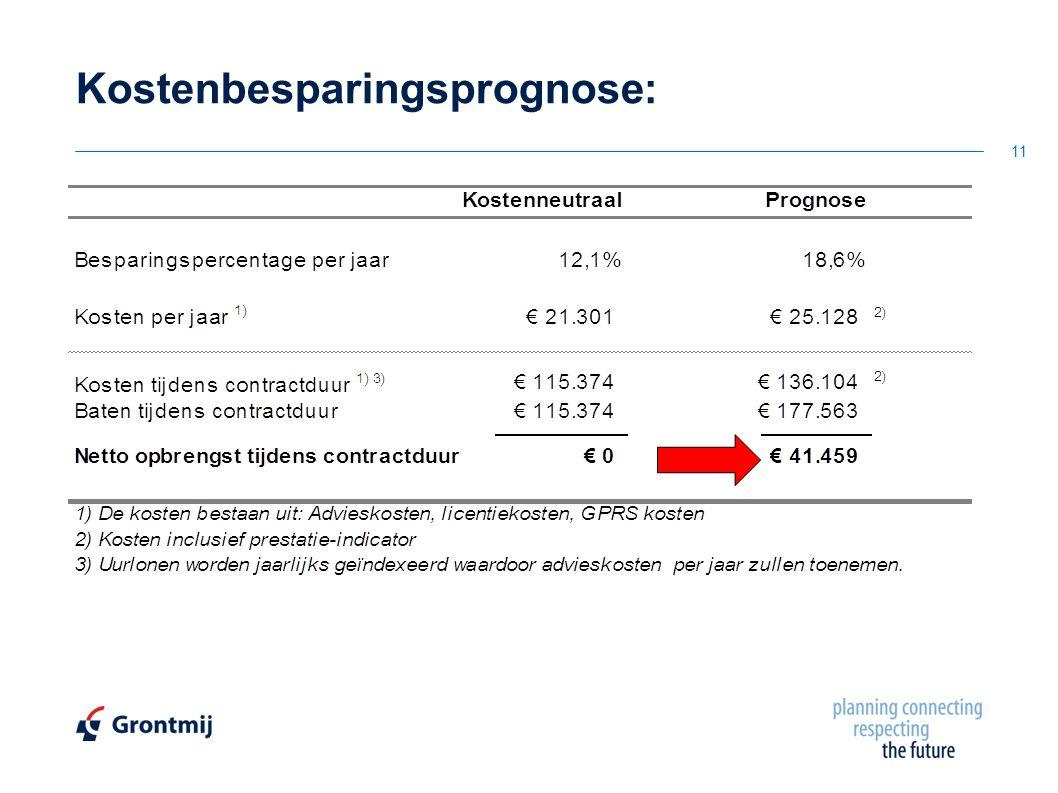 Kostenbesparingsprognose: 11