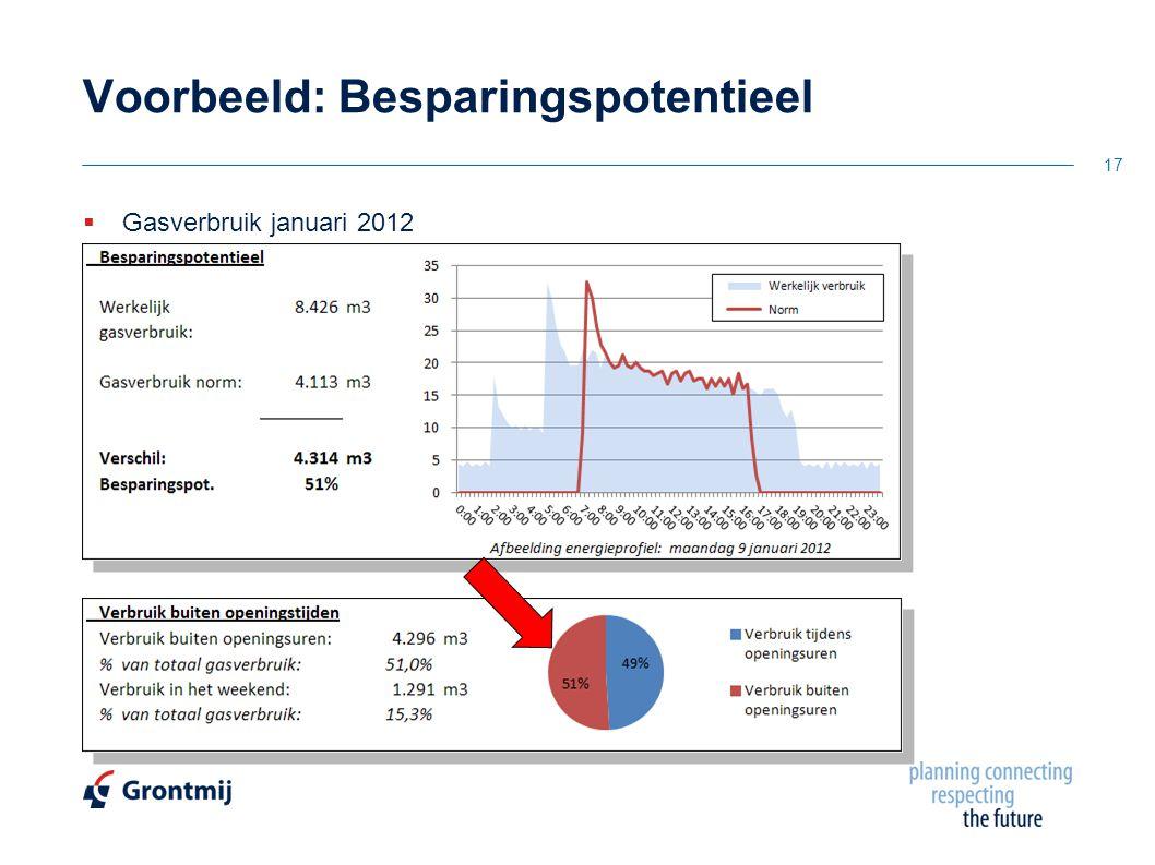  Gasverbruik januari 2012 Voorbeeld: Besparingspotentieel 17