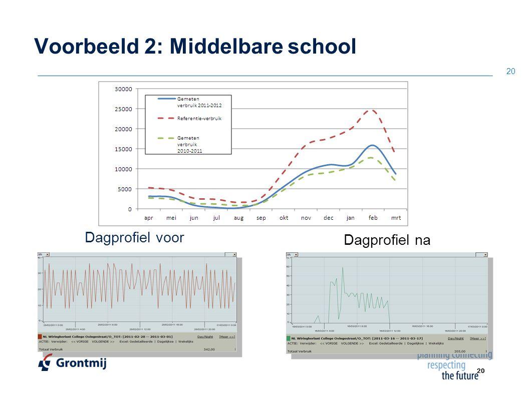 20 Voorbeeld 2: Middelbare school Dagprofiel voor 20 Dagprofiel na Vervanging regelinstallatie