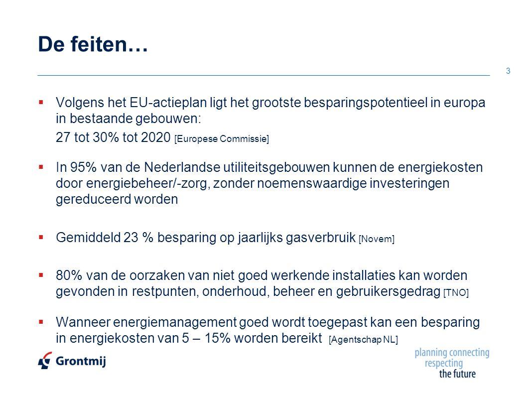 3 De feiten…  Volgens het EU-actieplan ligt het grootste besparingspotentieel in europa in bestaande gebouwen: 27 tot 30% tot 2020 [Europese Commissi