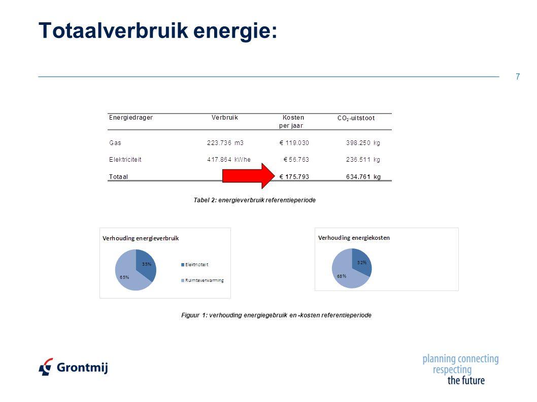 Totaalverbruik energie: 7 Tabel 2: energieverbruik referentieperiode Figuur 1: verhouding energiegebruik en -kosten referentieperiode