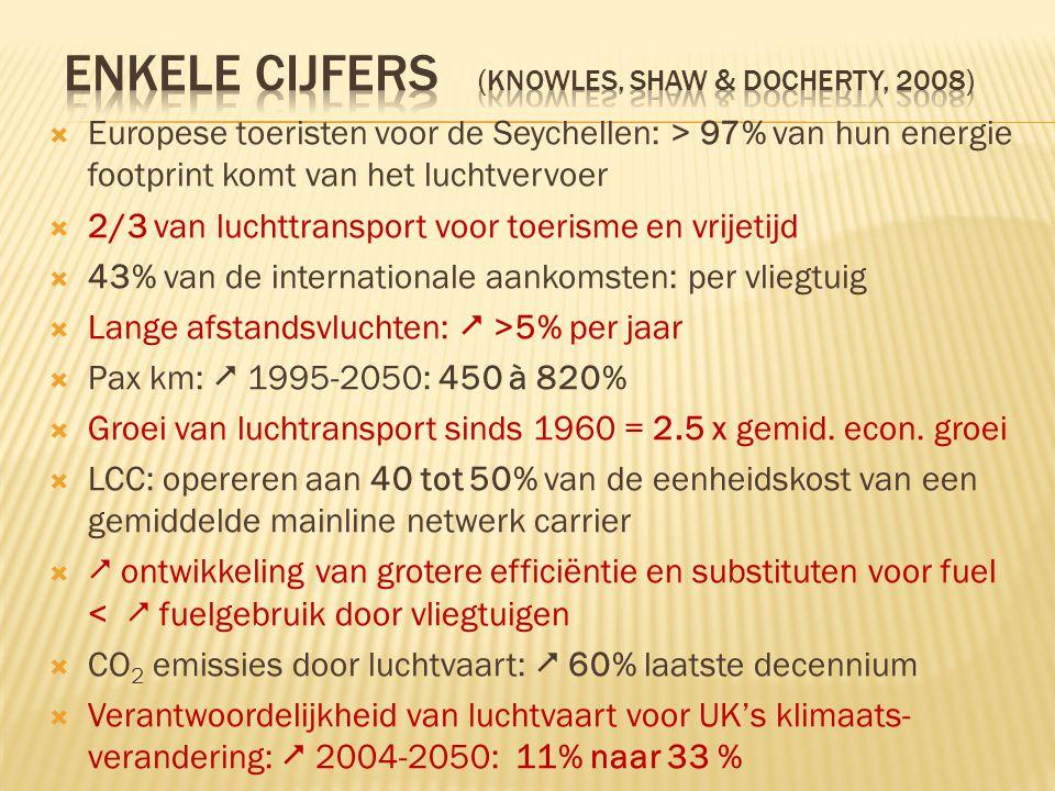  Europese toeristen voor de Seychellen: > 97% van hun energie footprint komt van het luchtvervoer  2/3 van luchttransport voor toerisme en vrijetijd  43% van de internationale aankomsten: per vliegtuig  Lange afstandsvluchten:  >5% per jaar  Pax km:  1995-2050: 450 à 820%  Groei van luchtransport sinds 1960 = 2.5 x gemid.