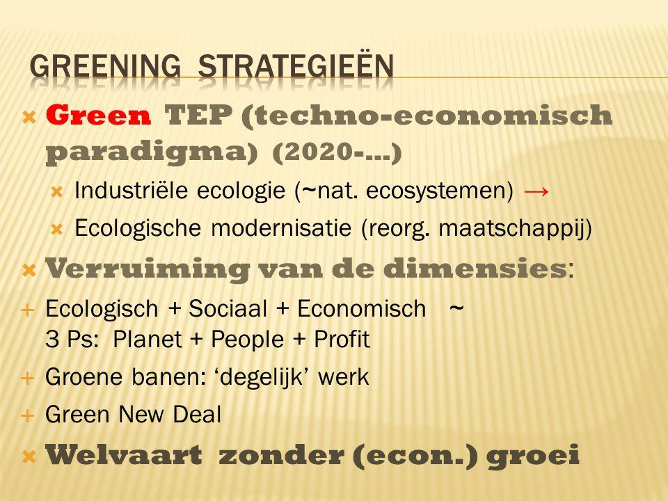  Green TEP (techno-economisch paradigma ) (2020-…)  Industriële ecologie ( ~ nat.