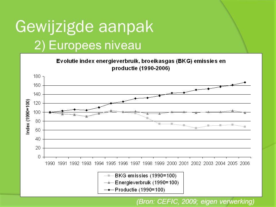 Gewijzigde aanpak 3) Belgische niveau Essenscia: duurzaamheidsrapport 2009 indicatoren ter evolutie 4 e peiler van duurzaamheid …groene sector avant la lettre… zeker op gebied van transport. (Cabus, P.