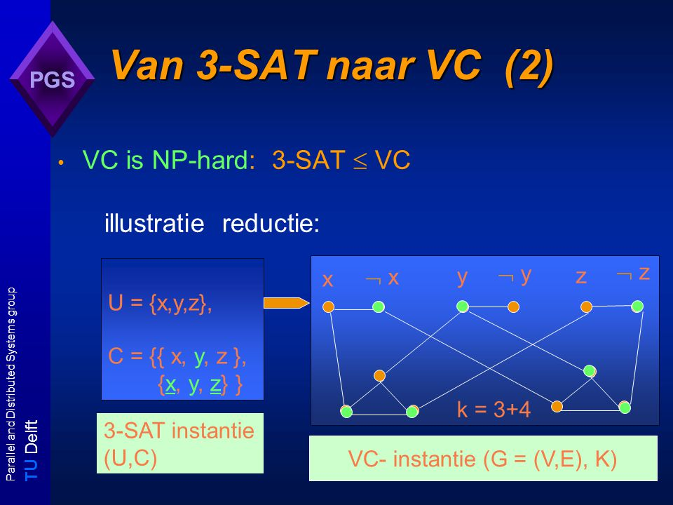 T U Delft Parallel and Distributed Systems group PGS Van 3-SAT naar VC (2) VC is NP-hard: 3-SAT  VC illustratie reductie: U = {x,y,z}, C = {{ x, y, z }, {x, y, z} } x yz  x  y  z 3-SAT instantie (U,C) k = 3+4 VC- instantie (G = (V,E), K)