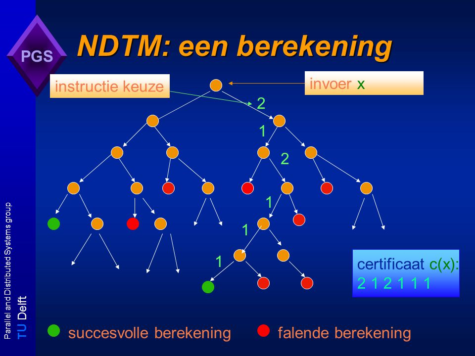 T U Delft Parallel and Distributed Systems group PGS NDTM: een berekening 2 1 2 1 1 1 succesvolle berekeningfalende berekening certificaat c(x): 2 1 2 1 1 1 invoer x instructie keuze