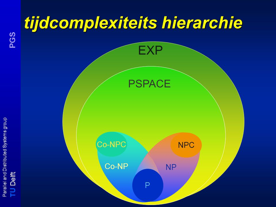 T U Delft Parallel and Distributed Systems group PGS EXP tijdcomplexiteits hierarchie Co-NPC NPC P PSPACE Co-NP NP