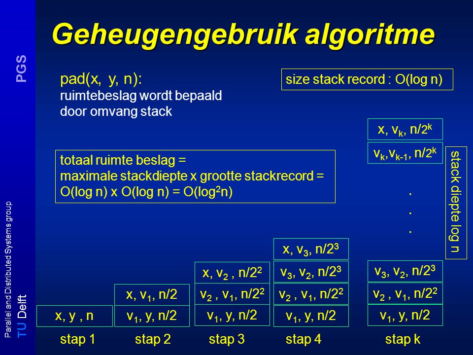 T U Delft Parallel and Distributed Systems group PGS Geheugengebruik algoritme stack diepte log n size stack record : O(log n) v 1, y, n/2 x, v 1, n/2 v 2, v 1, n/2 2 pad(x, y, n): ruimtebeslag wordt bepaald door omvang stack v 1, y, n/2 x, y, n x, v 2, n/2 2 v 2, v 1, n/2 2 x, v 3, n/2 3 v 3, v 2, n/2 3 v 1, y, n/2 v 2, v 1, n/2 2 x, v k, n/ 2 k v 3, v 2, n/2 3 v k,v k-1, n/ 2 k......