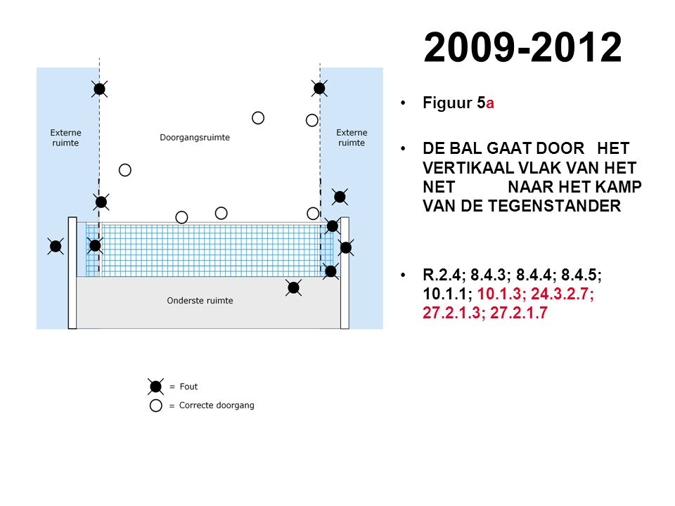 VVB SR commissie - reglementen 2009-2012 2009-2012 Figuur 5a DE BAL GAAT DOOR HET VERTIKAAL VLAK VAN HET NET NAAR HET KAMP VAN DE TEGENSTANDER R.2.4;