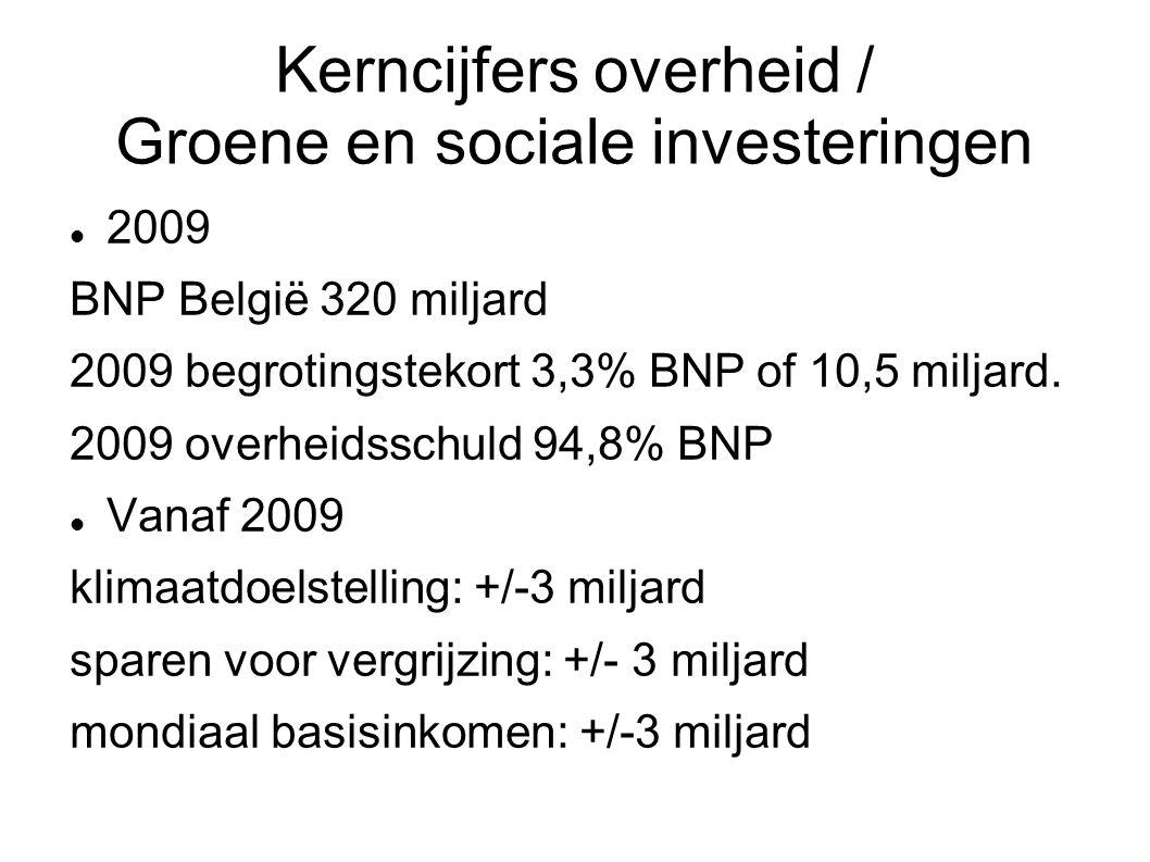 Kerncijfers overheid / Groene en sociale investeringen 2009 BNP België 320 miljard 2009 begrotingstekort 3,3% BNP of 10,5 miljard. 2009 overheidsschul