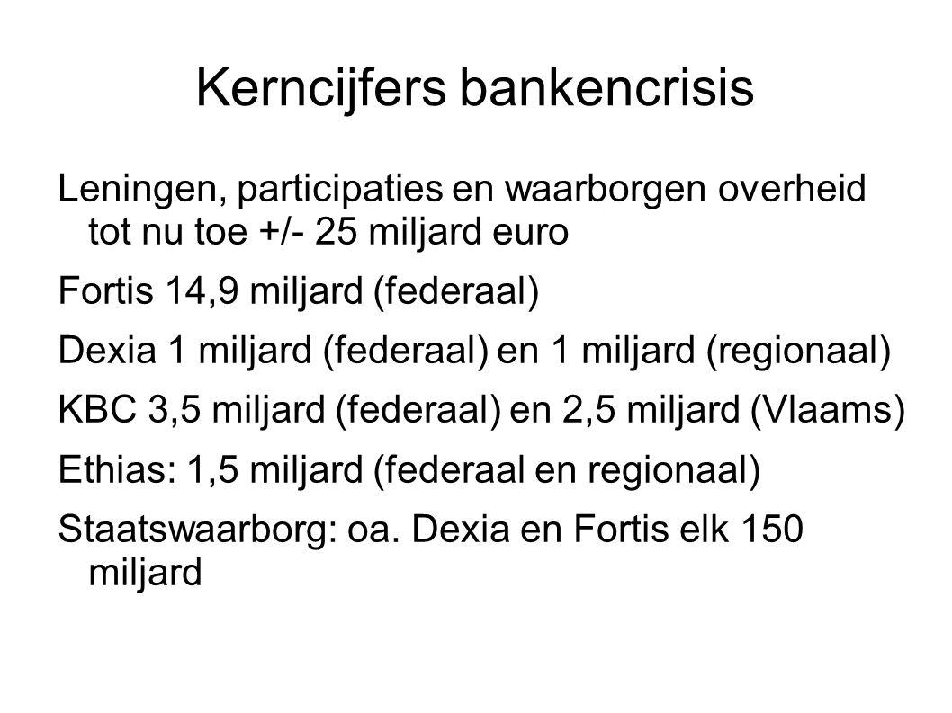 Kerncijfers bankencrisis Leningen, participaties en waarborgen overheid tot nu toe +/- 25 miljard euro Fortis 14,9 miljard (federaal) Dexia 1 miljard (federaal) en 1 miljard (regionaal) KBC 3,5 miljard (federaal) en 2,5 miljard (Vlaams) Ethias: 1,5 miljard (federaal en regionaal) Staatswaarborg: oa.