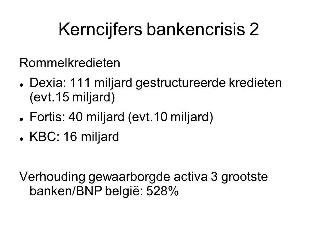 Kerncijfers bankencrisis 2 Rommelkredieten Dexia: 111 miljard gestructureerde kredieten (evt.15 miljard) Fortis: 40 miljard (evt.10 miljard) KBC: 16