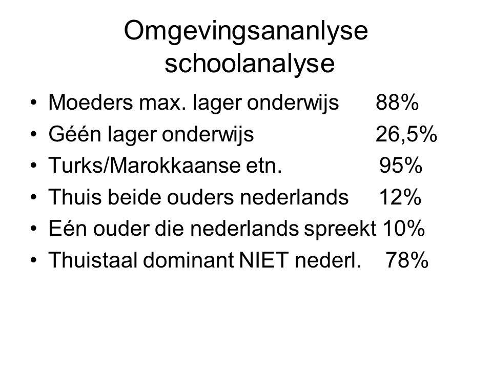 Omgevingsananlyse schoolanalyse Moeders max. lager onderwijs 88% Géén lager onderwijs 26,5% Turks/Marokkaanse etn. 95% Thuis beide ouders nederlands 1