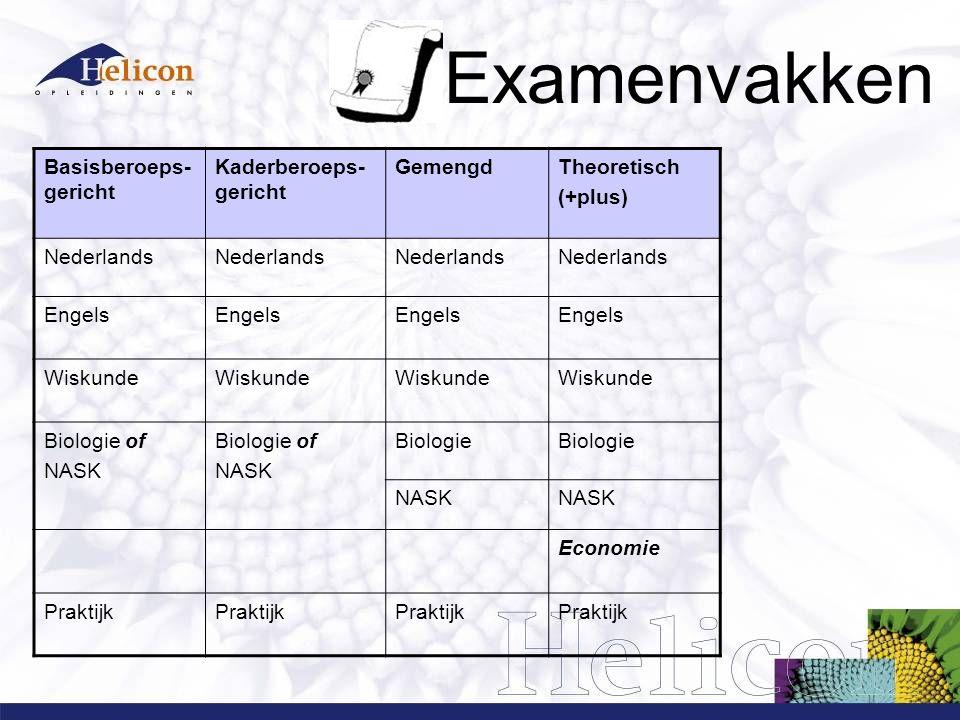 Examenvakken Basisberoeps- gericht Kaderberoeps- gericht GemengdTheoretisch (+plus) Nederlands Engels Wiskunde Biologie of NASK Biologie of NASK Biologie NASK Economie Praktijk