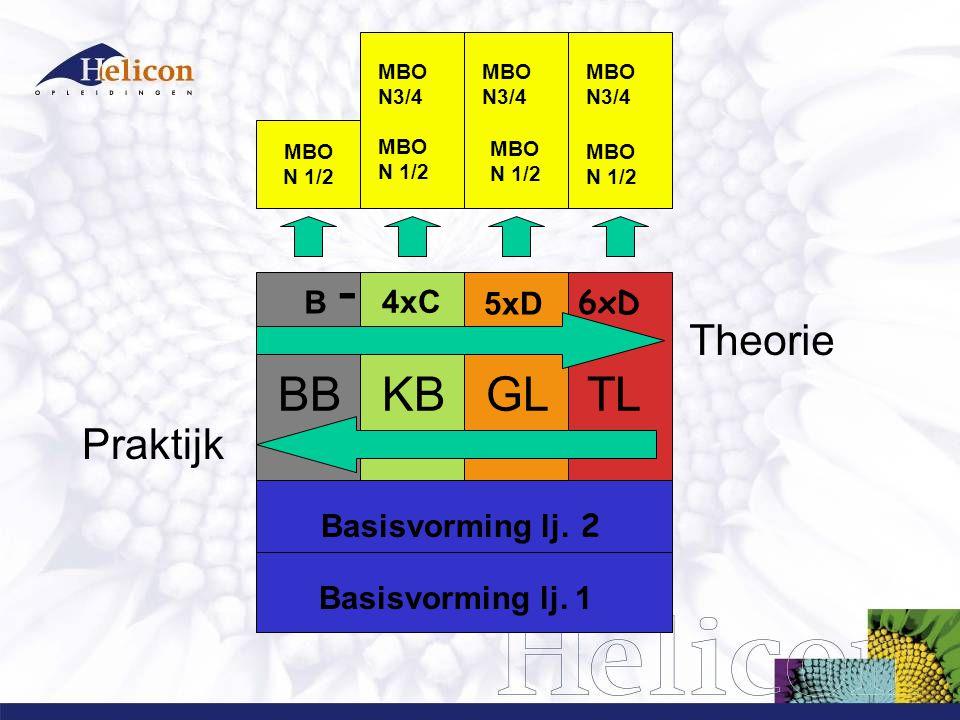BB KB GL TL Praktijk Theorie Basisvorming lj. 1 Basisvorming lj.