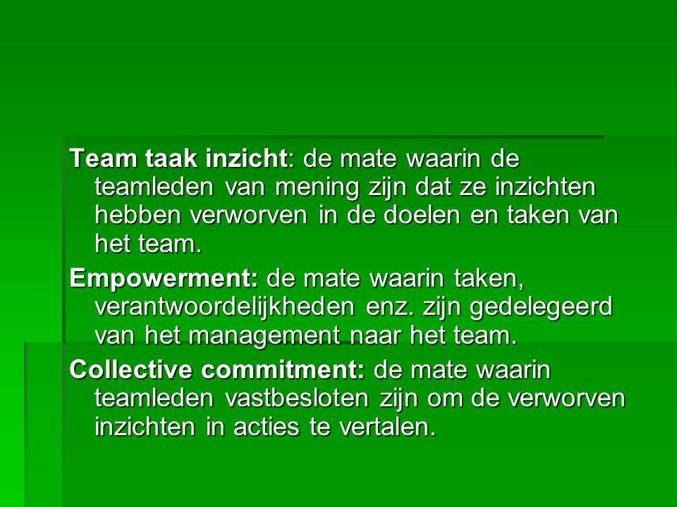Team taak inzicht (kennen) Empowerment (kunnen) Commitment (willen) Factoren die bijdragen aan ontstaan