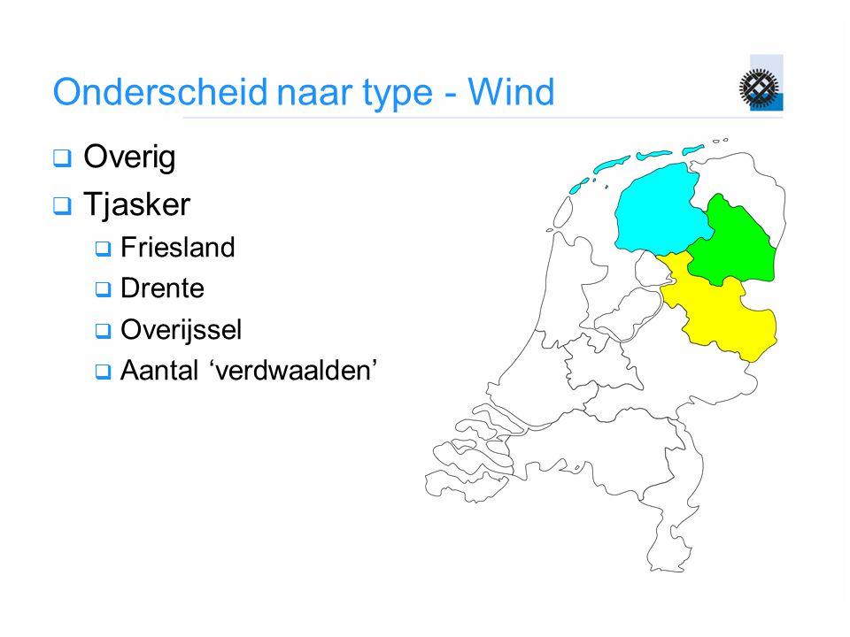 Onderscheid naar type - Wind  Overig  Tjasker  Friesland  Drente  Overijssel  Aantal 'verdwaalden'