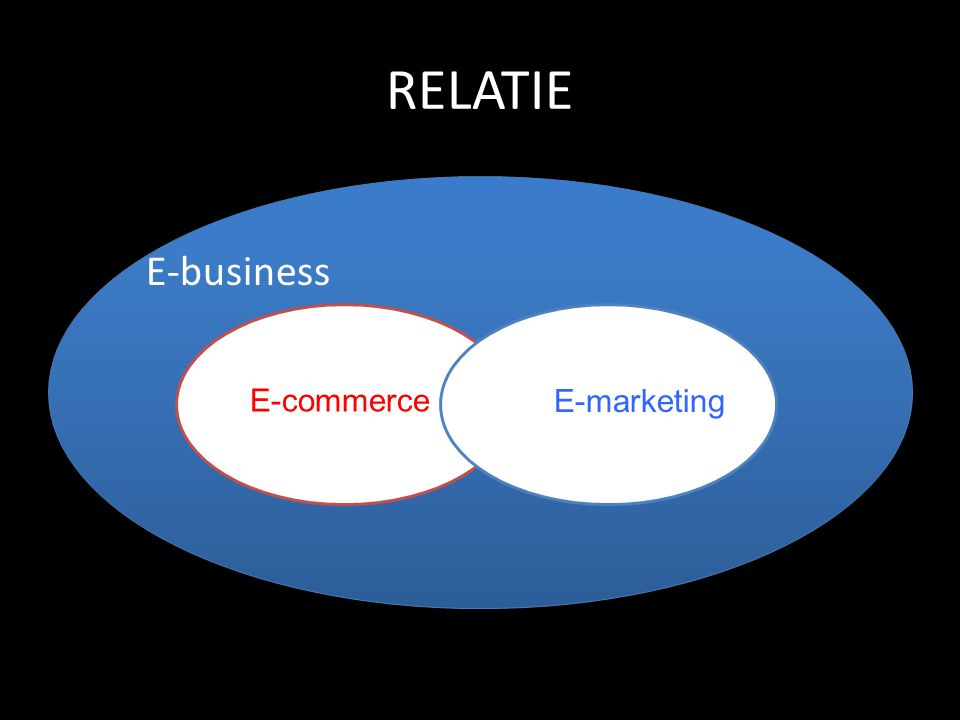 RELATIE E-business E-commerce E-marketing