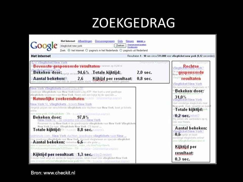ZOEKGEDRAG Bron: www.checkit.nl