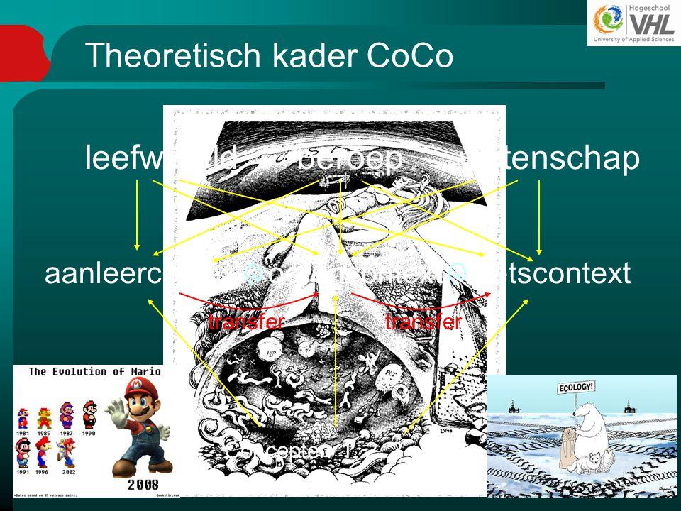 Theoretisch kader CoCo aanleercontext oefencontext toetscontext leefwereld beroep wetenschap Concepten 1, 2, 3 en 4 transfer