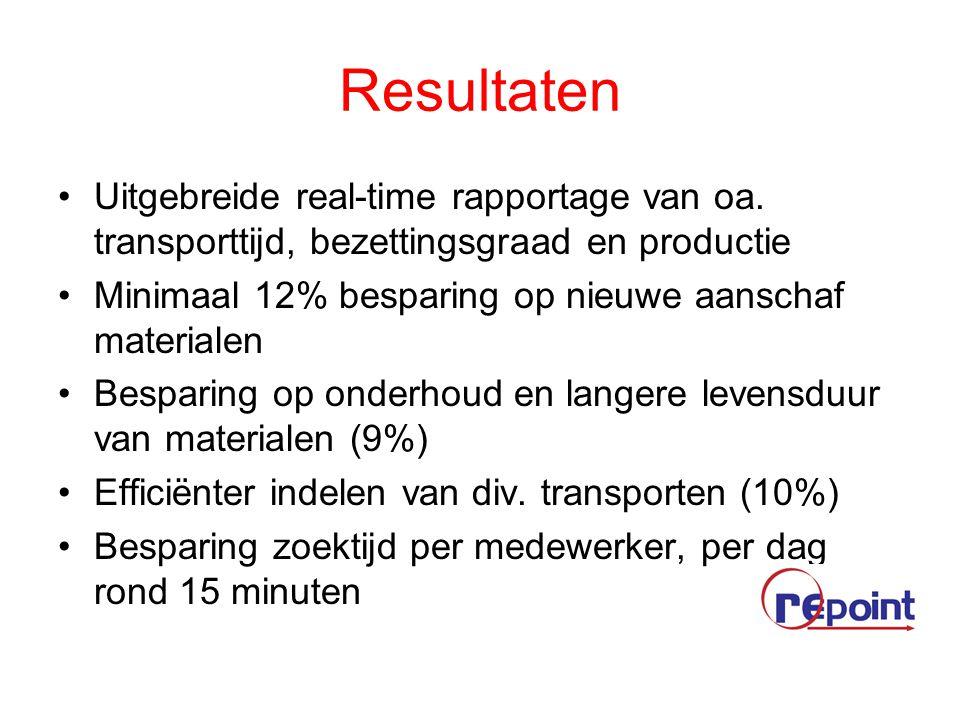 Resultaten Uitgebreide real-time rapportage van oa.