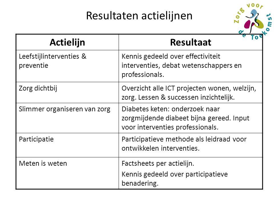 Resultaten actielijnen ActielijnResultaat Leefstijlinterventies & preventie Kennis gedeeld over effectiviteit interventies, debat wetenschappers en professionals.