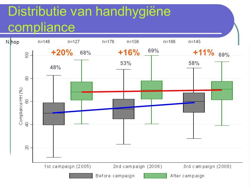 n=148 n=127 n=178 n=158n=168n=145 N hop 48% 53% 69% 58% 69% 68% +20%+16%+11% Distributie van handhygiëne compliance