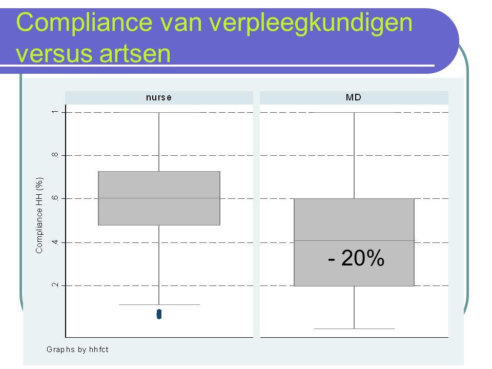 Compliance van verpleegkundigen versus artsen - 20%