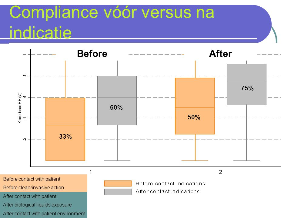 Compliance vóór versus na indicatie 33% 50% 60% 75% Before contact with patient Before clean/invasive action After contact with patient After biologic