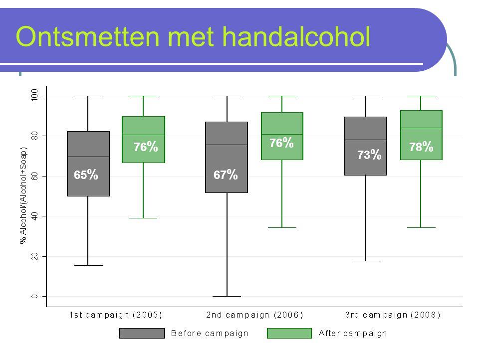 Ontsmetten met handalcohol 65 % 76 % 67 % 76 % 73 % 78 %