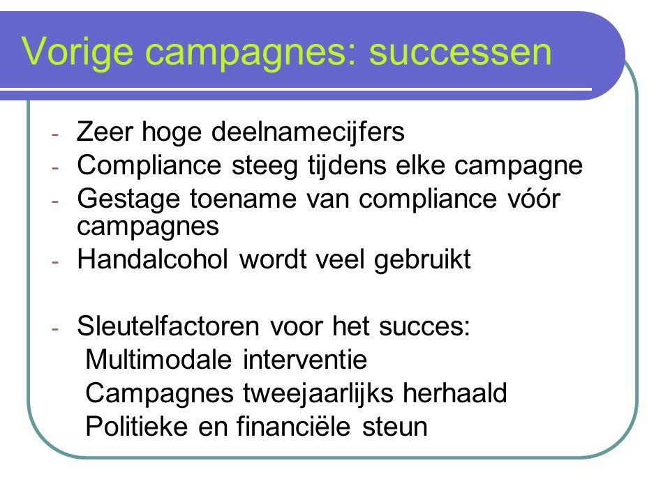 Vorige campagnes: successen - Zeer hoge deelnamecijfers - Compliance steeg tijdens elke campagne - Gestage toename van compliance vóór campagnes - Han