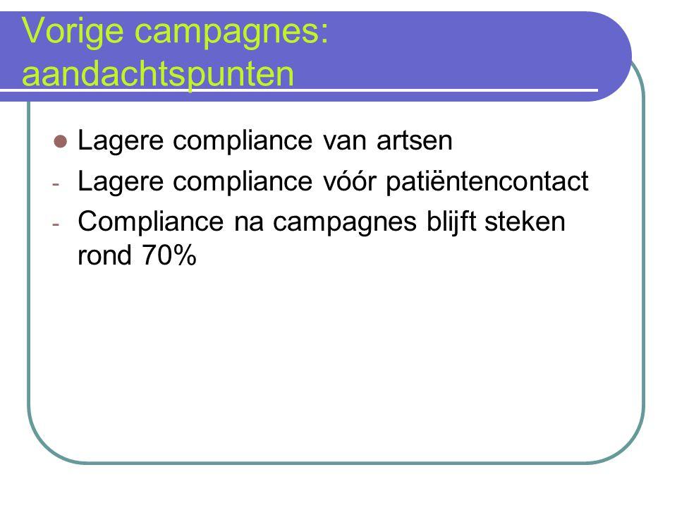 Vorige campagnes: aandachtspunten Lagere compliance van artsen - Lagere compliance vóór patiëntencontact - Compliance na campagnes blijft steken rond