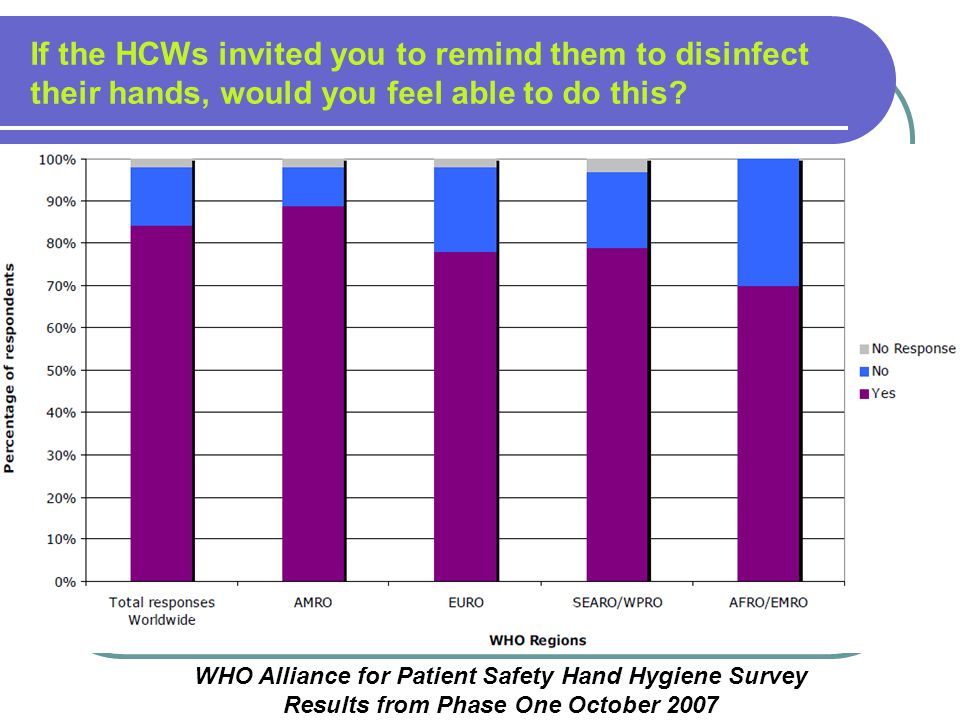 If the HCWs invited you to remind them to disinfect their hands, would you feel able to do this? WHO Alliance for Patient Safety Hand Hygiene Survey R