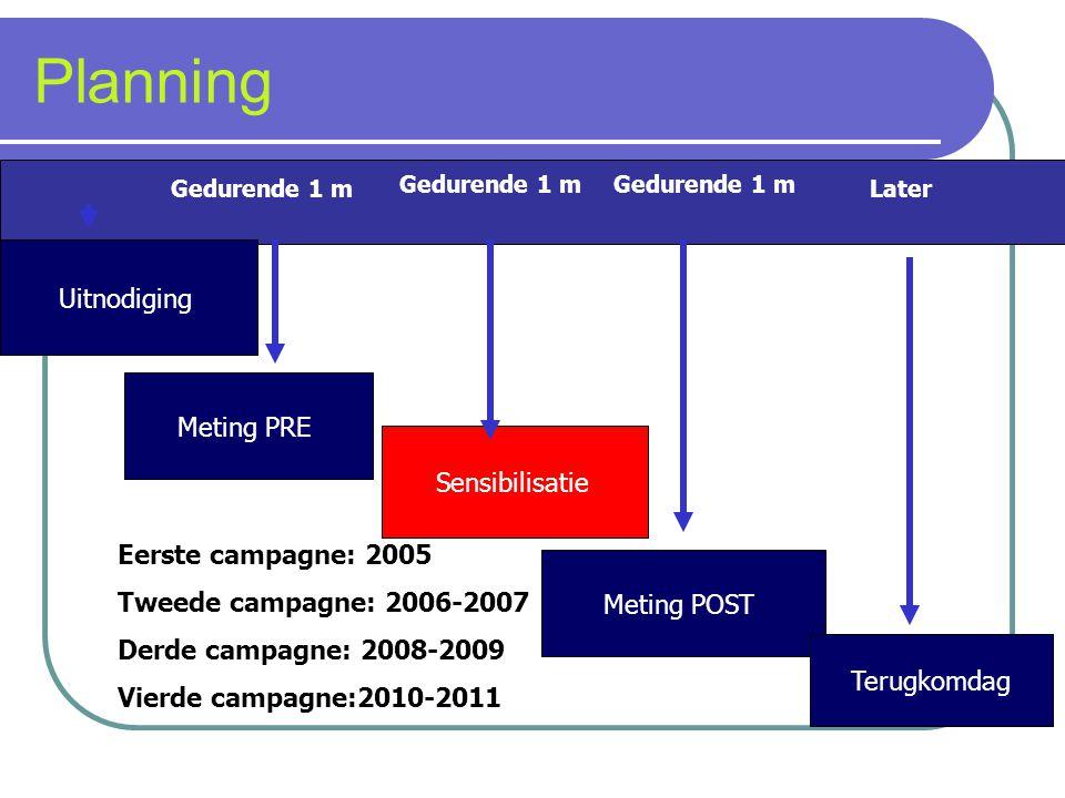 Meting POST Meting PRE Terugkomdag Sensibilisatie Gedurende 1 m Later Gedurende 1 m Eerste campagne: 2005 Tweede campagne: 2006-2007 Derde campagne: 2