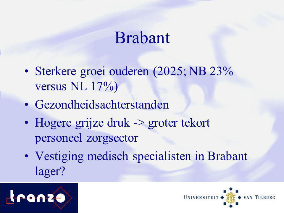 Brabant Sterkere groei ouderen (2025; NB 23% versus NL 17%) Gezondheidsachterstanden Hogere grijze druk -> groter tekort personeel zorgsector Vestiging medisch specialisten in Brabant lager